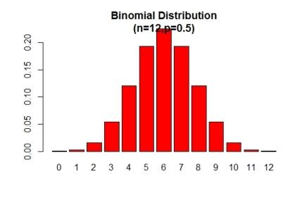 Ejercicio de Distribución BinomialBIN01-II