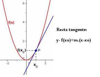 Introducción a la Recta Tangente RT00. Ejemplosprácticos.
